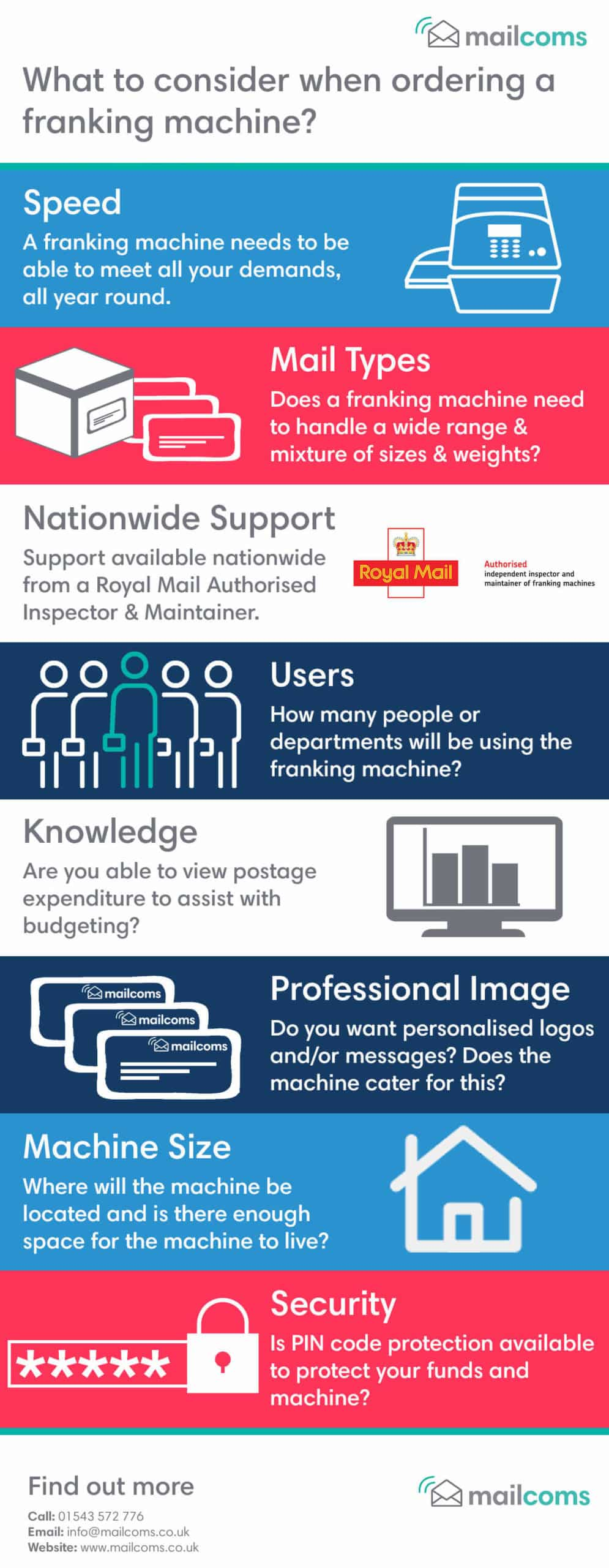 What To Consider When Ordering A Franking Machine Infographic