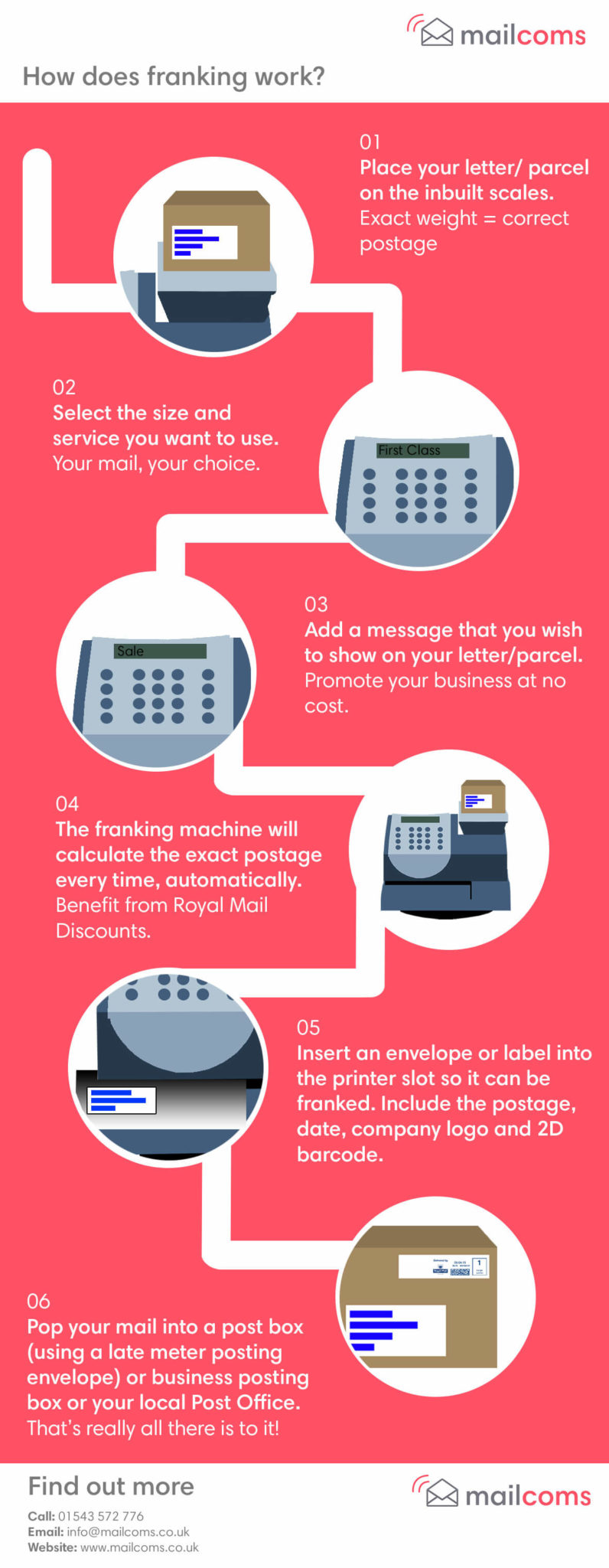 How Does A Franking Machine Work Infographic