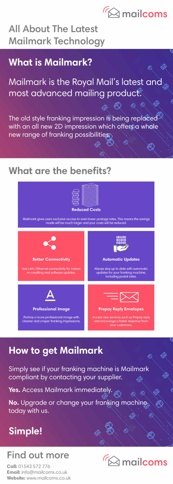 About Mailmark Infographic