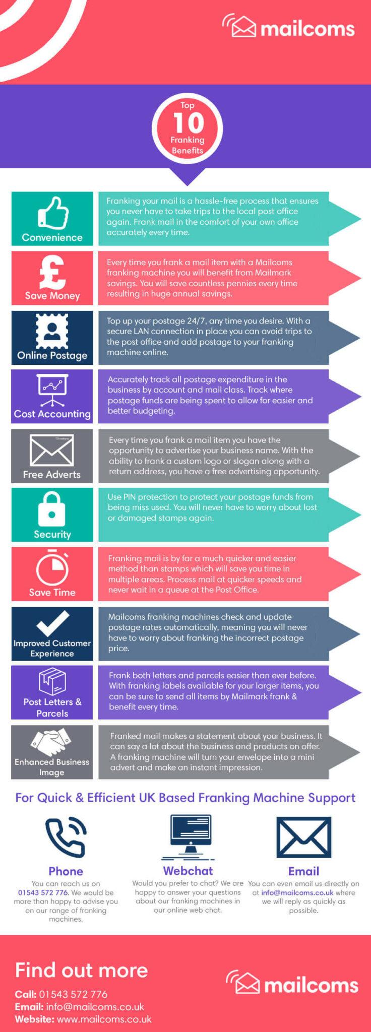 Top 10 Franking Machine Benefits